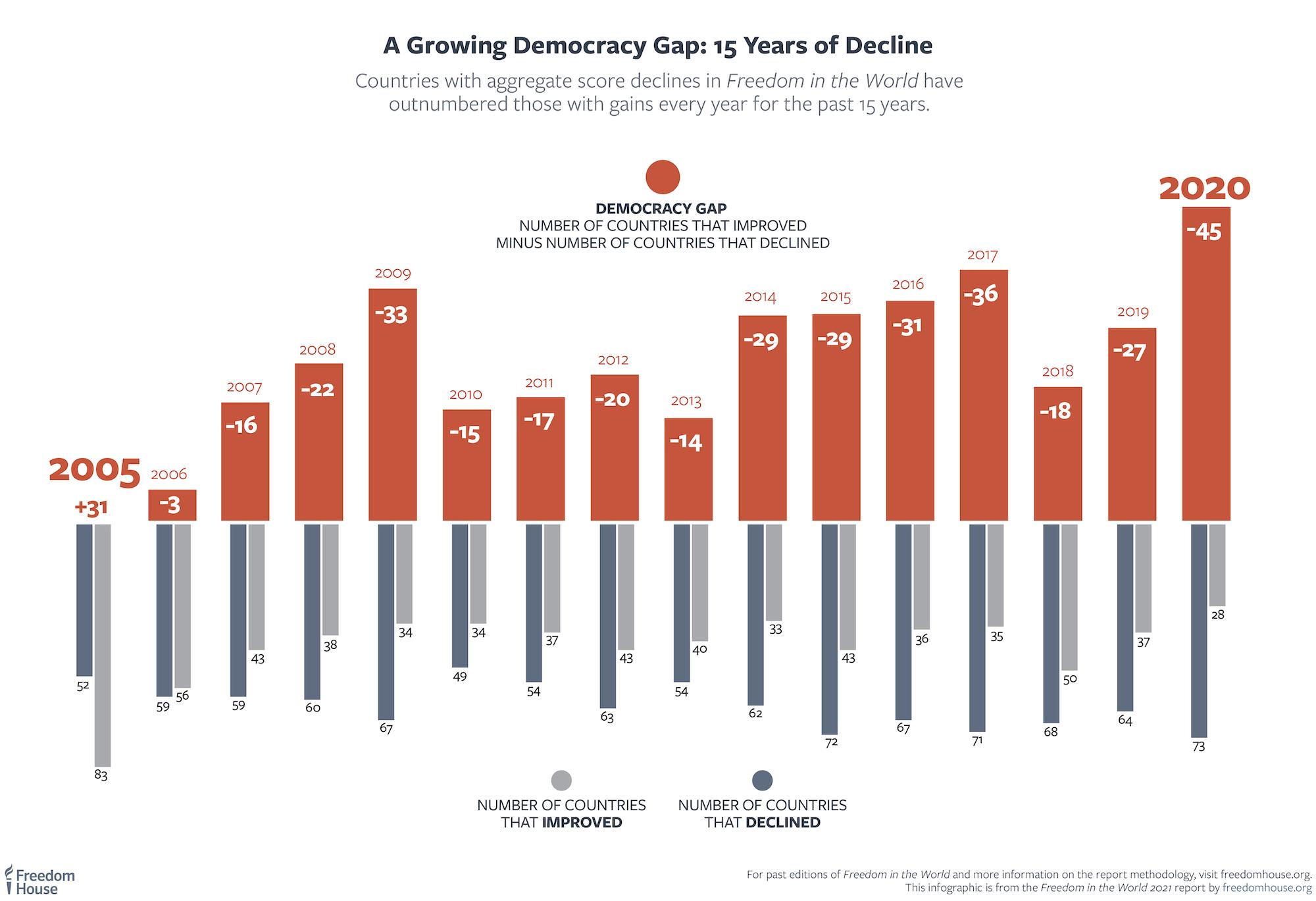 Petanest godina pada demokratije (Izvor: Fridom haus)