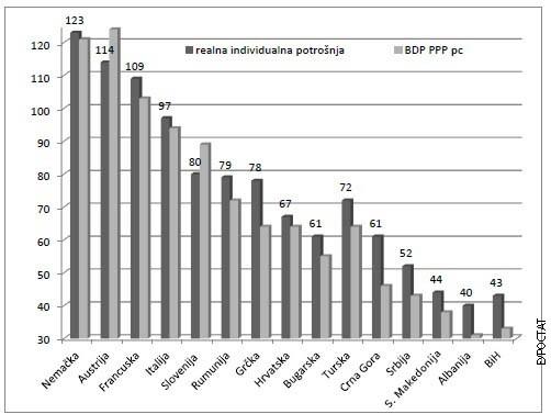 Realna individualna potrošnja i BDP po kupovnoj moći po stanovniku izabranih evropskih zemalja 2020. (Foto: oko.rts.rs)