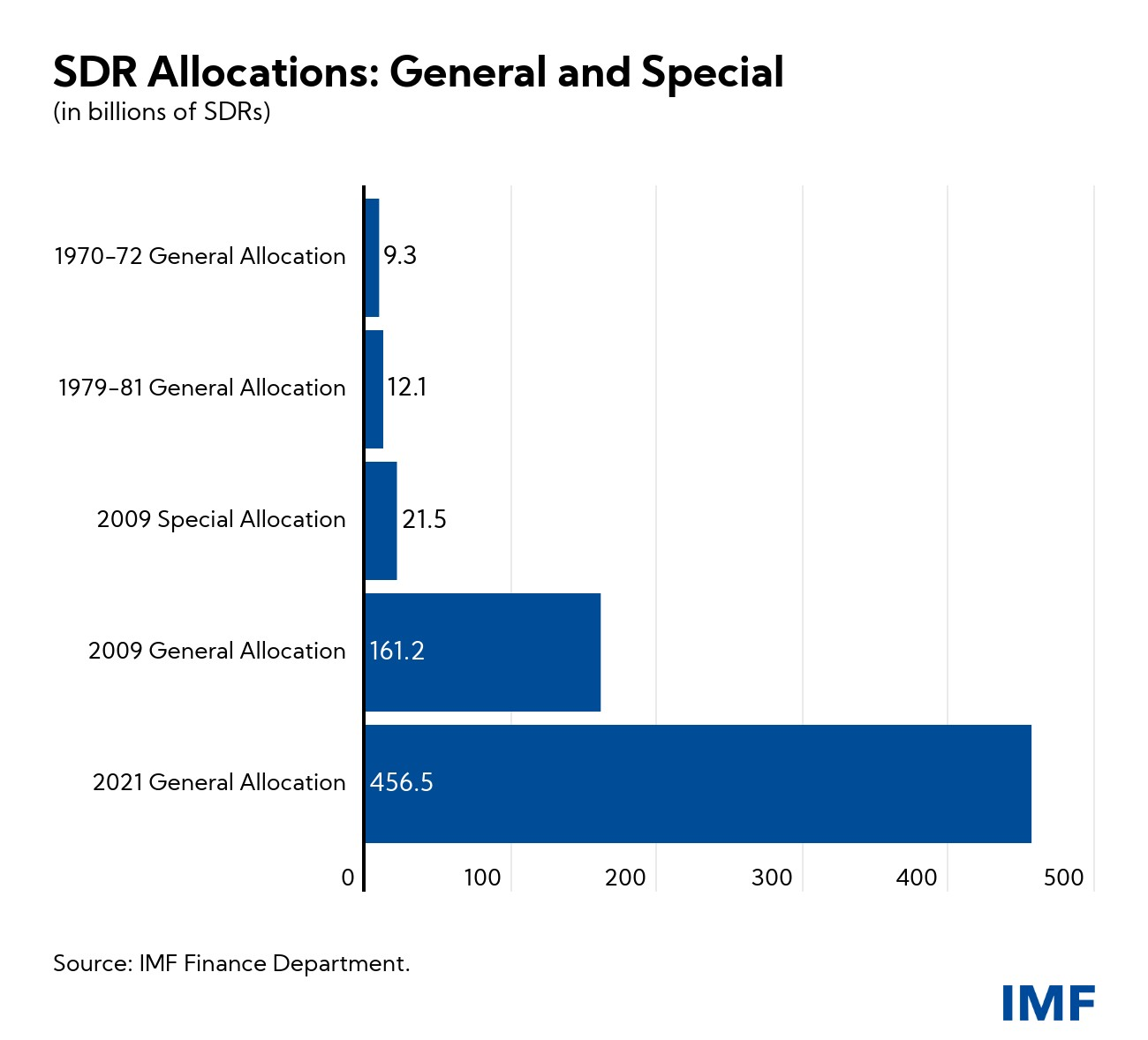 Tabela: Generalne i specijalne alokacije SPV (u milijardama SPV po godinama) (Izvor: imf.org)